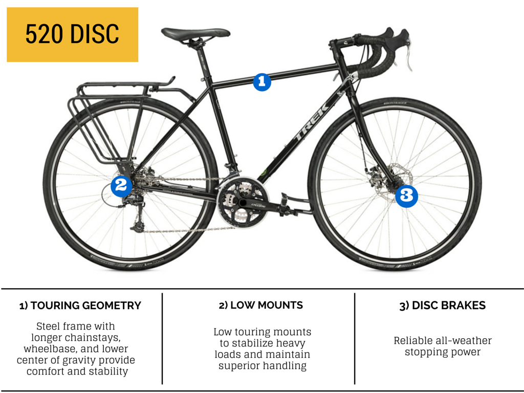 Highlights the features and pictures the 2015 Trek 520 Disc Touring Bike